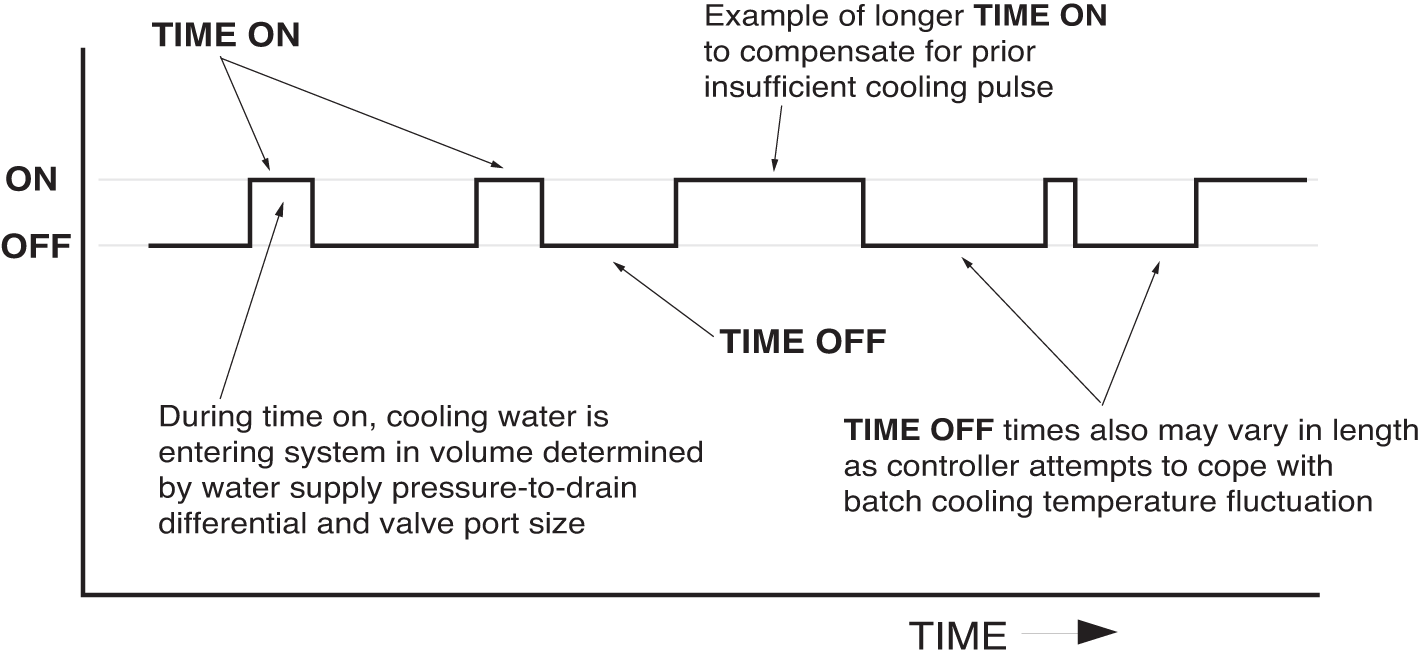 Comparison of Modulating and Solenoid Cooling Valves