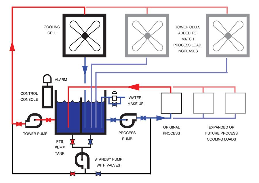 chiller piping schematic  | advantageengineering.com
