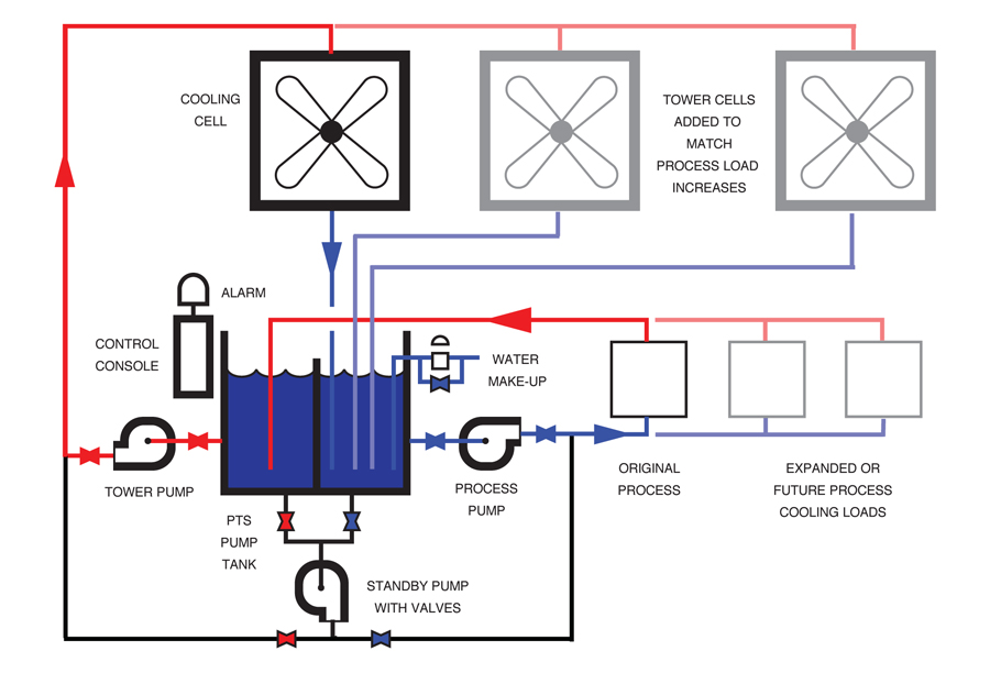 Expansion Of Cooling Tower Systems Evaporative Cooling Towers