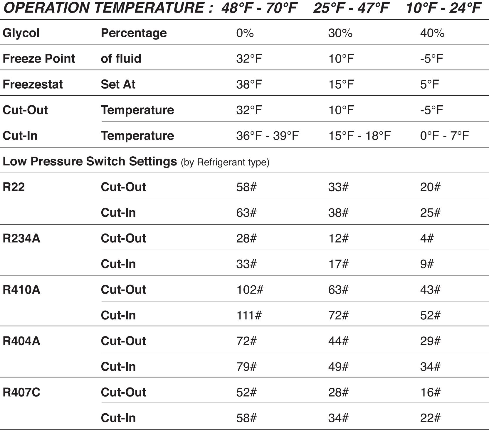 Refrigeration Pressure Switch Settings Refrigeration