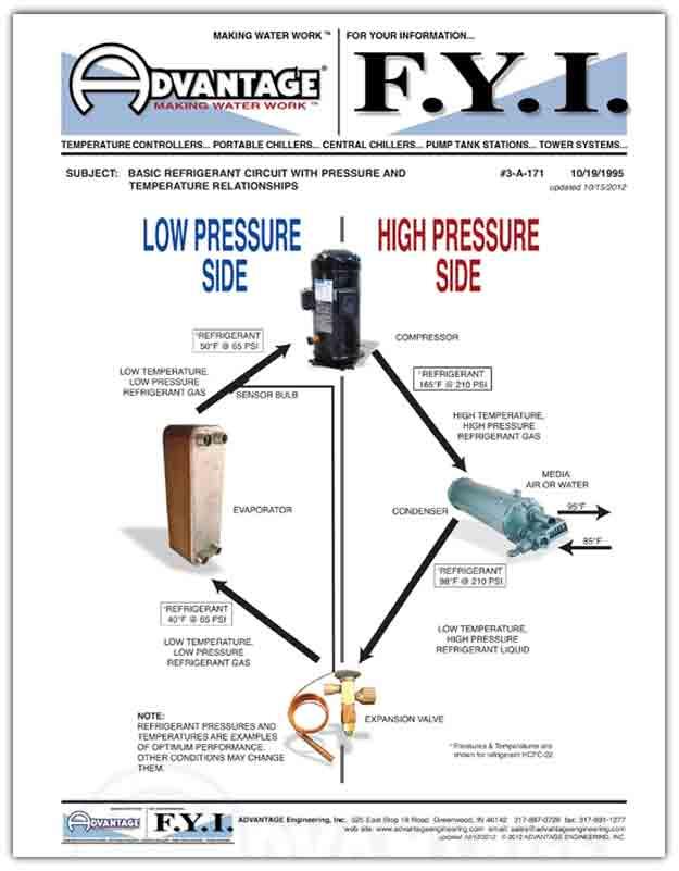 Basic Refrigerant Circuit