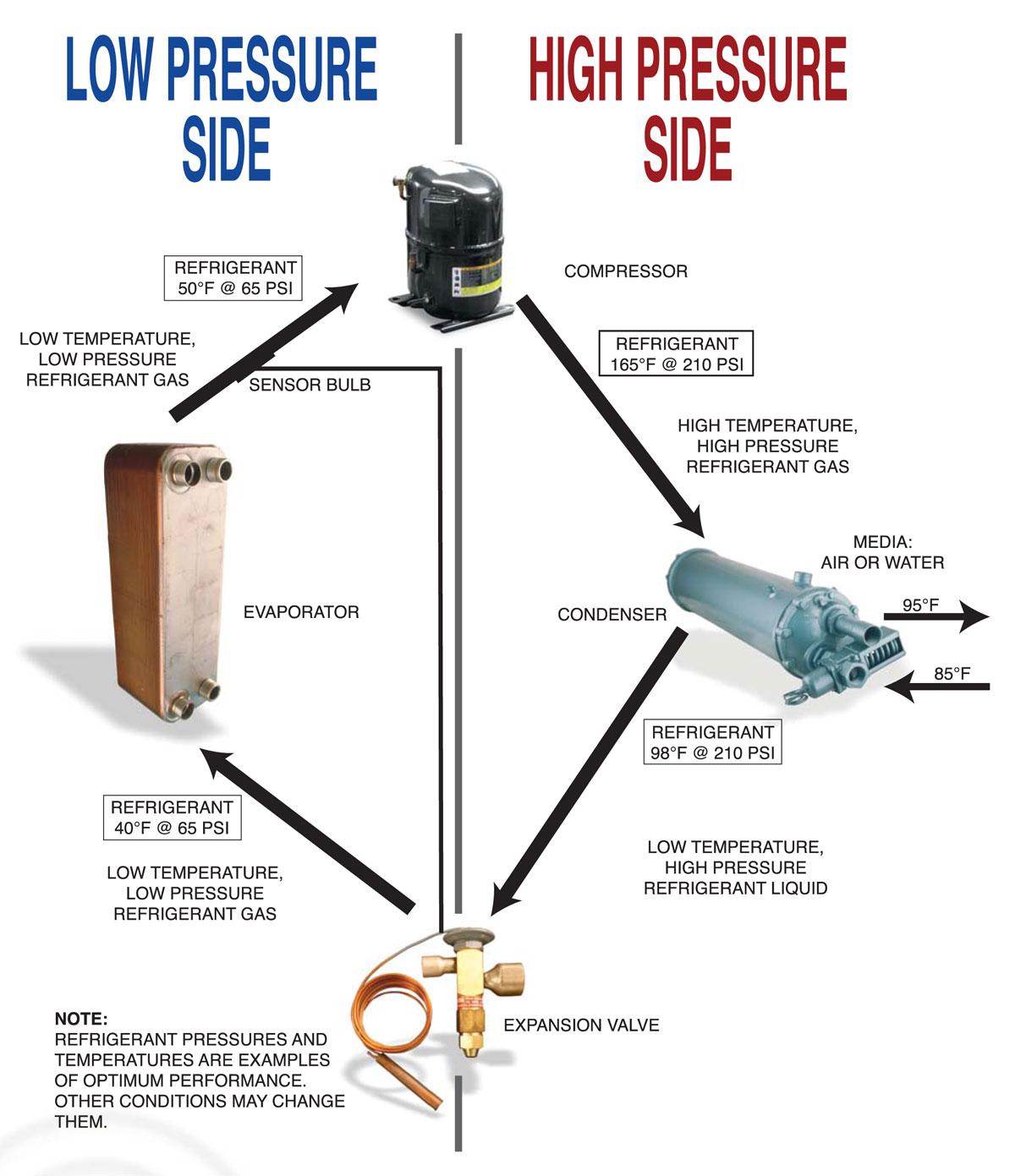 Basic Refrigerant Circuit With Pressure And Temperature
