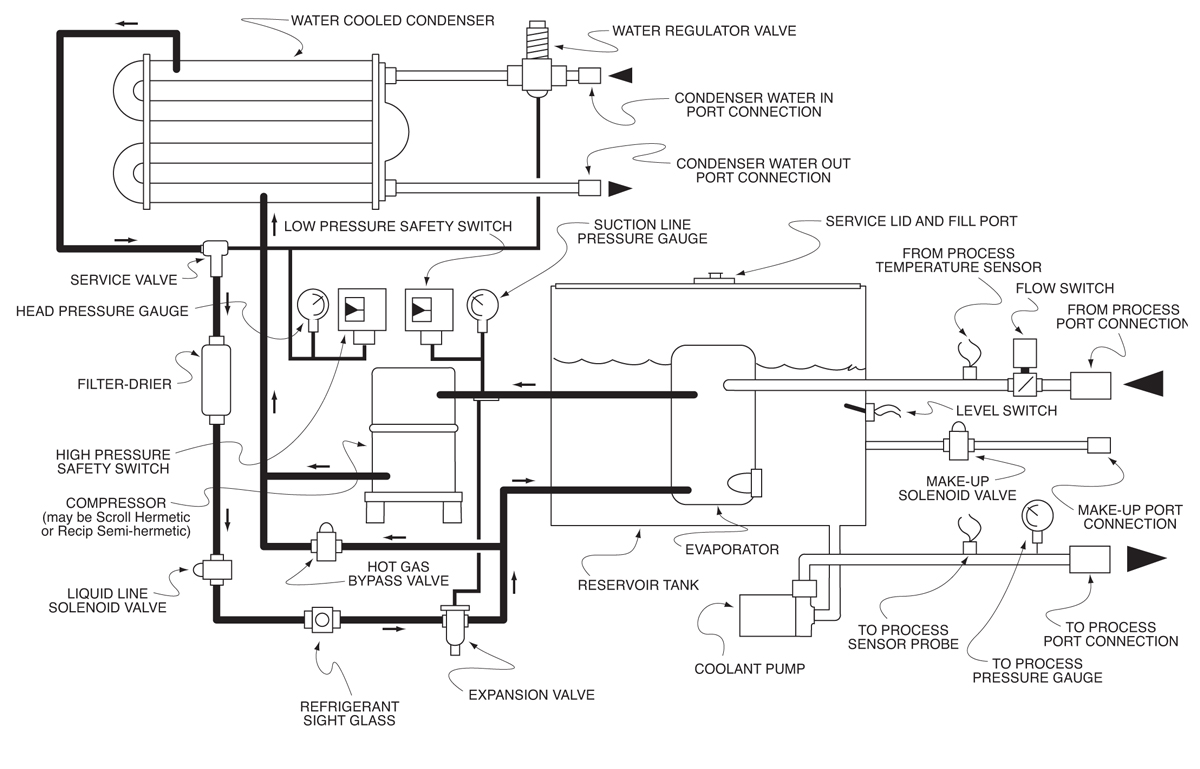 mechanicalSchematic5-10Water Water Cooled Chiller Schematic on glycol chiller piping schematic, water chiller piping diagram, chiller system schematic,