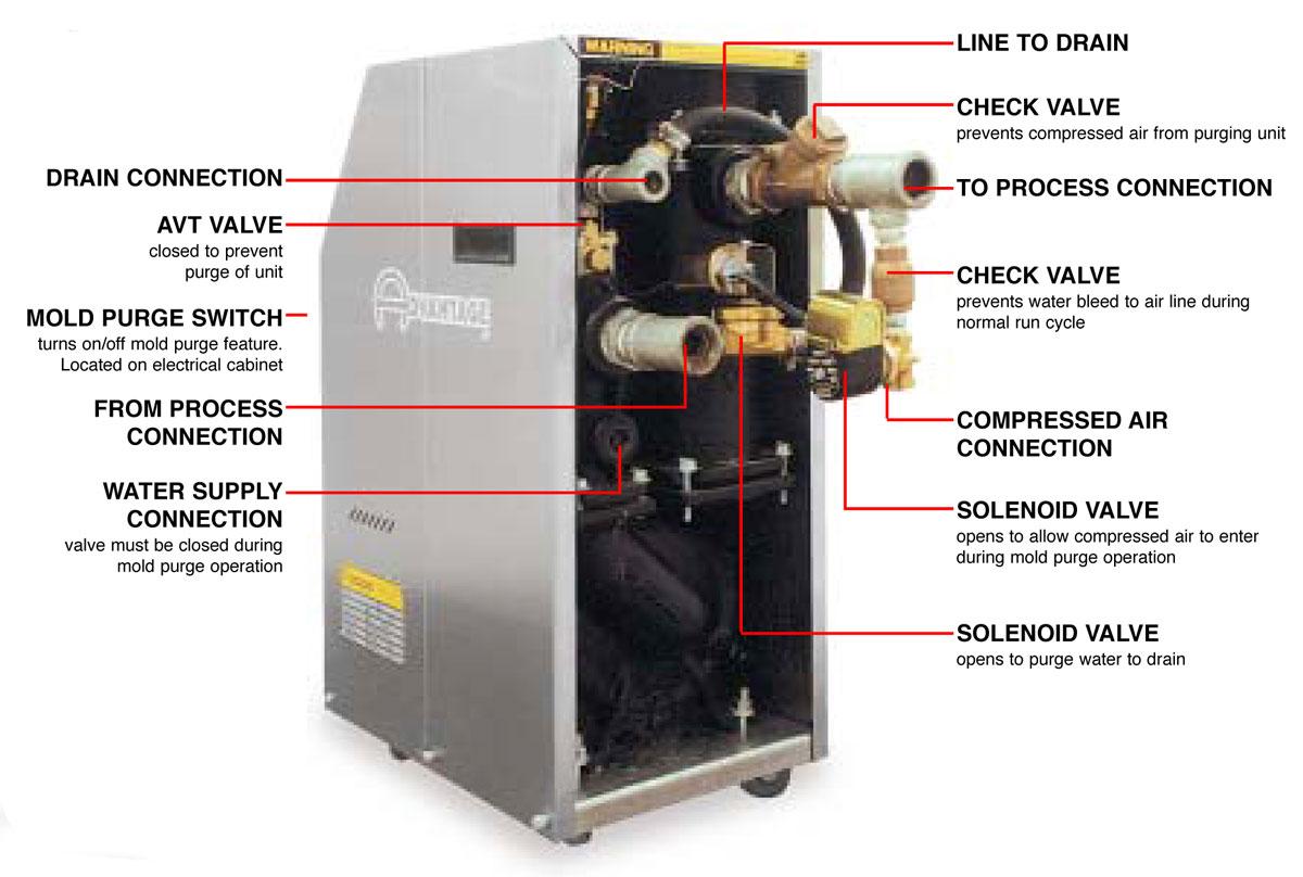 Mold Purge Operation | Water Temperature Control Unit