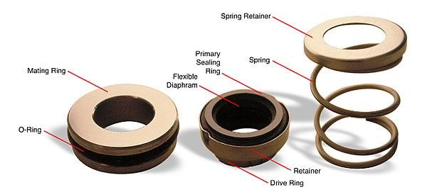 Mechanical Seals In Centrifugal Process Pumps