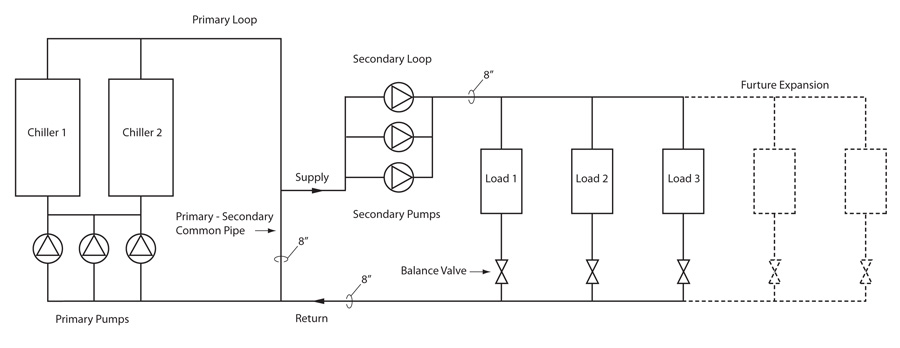 Typical Hydronic System And Primary Secondary Pumping